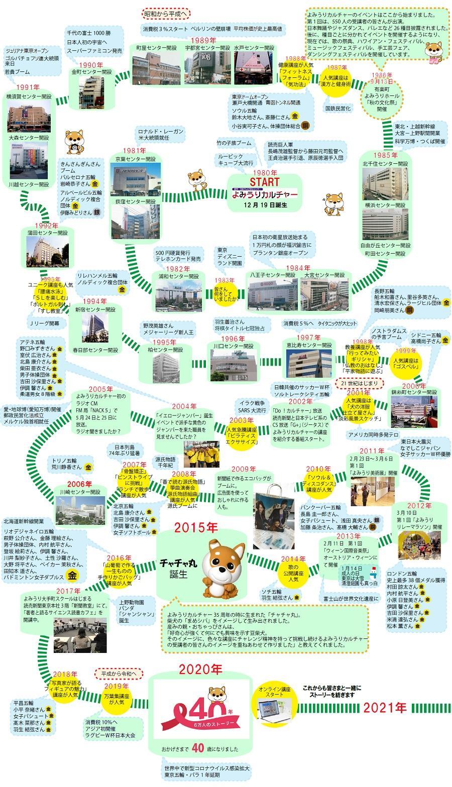 (なおし)40年すごろく900-1567.jpg